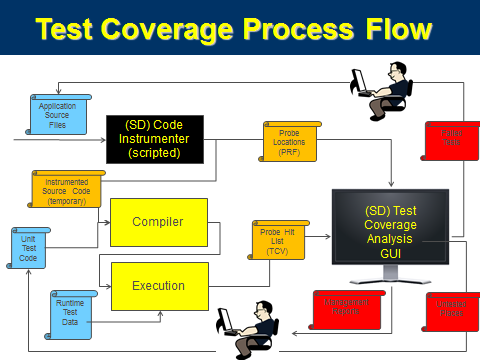 Test Coverage Process diagram
